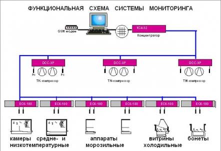 Схема подключение мониторинга холодильного оборудования