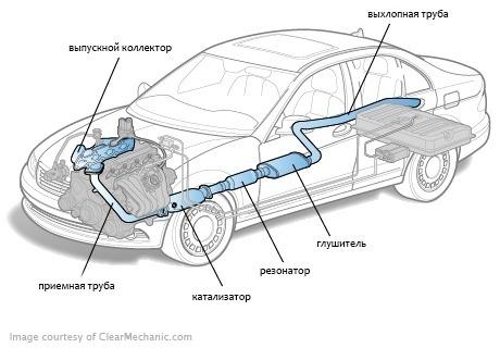 Будова вихлопної системи автомобіля