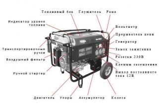 Видибензинових генераторів