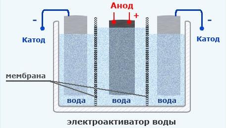 Бытовой активатор воды