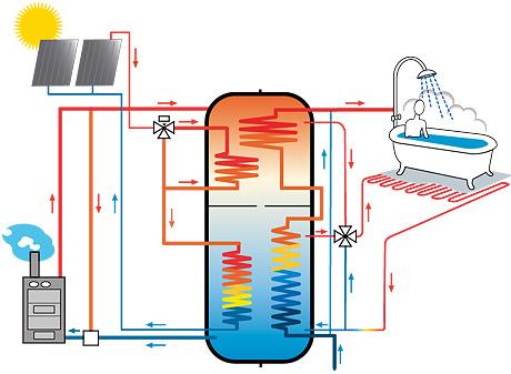 Пропонуємосонячний нагрівач води купити недорого в Техно-АС