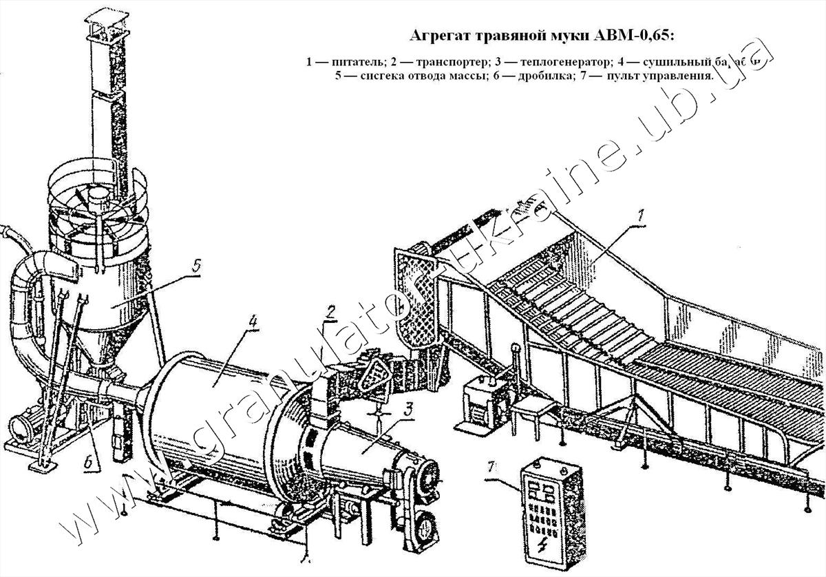 Сушильный комплекс АВМ-0,65 для сушки опилок