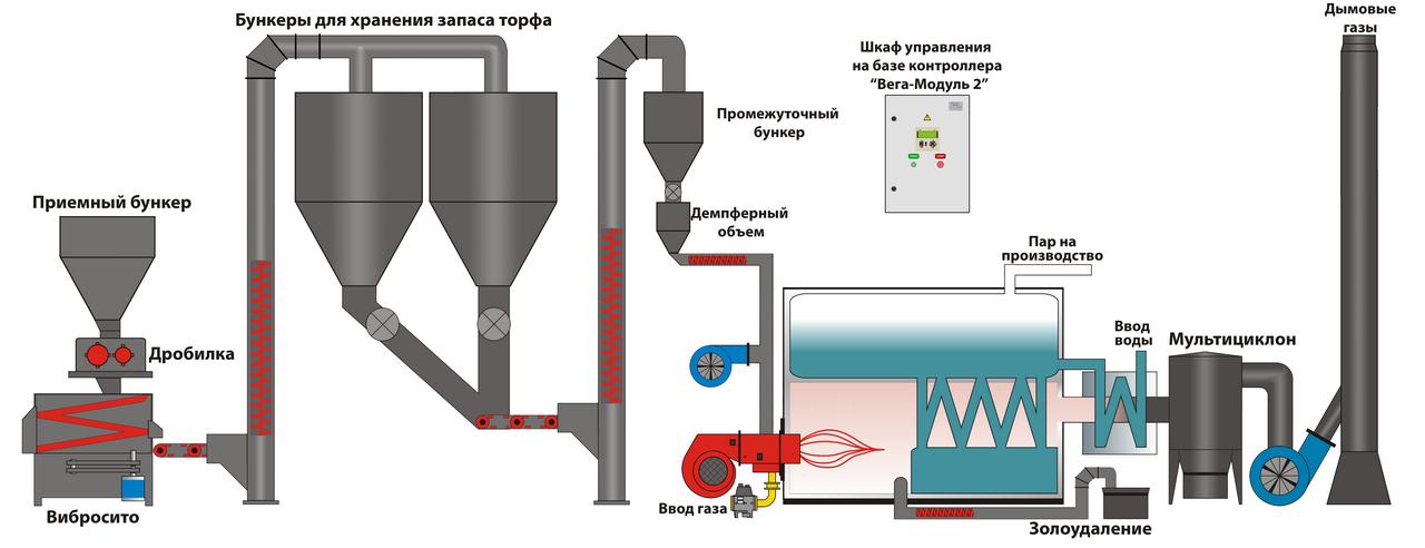 Блочные газовые горелки реализуются у нас