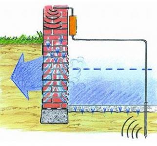Устройство электроосмоса для осушения стен