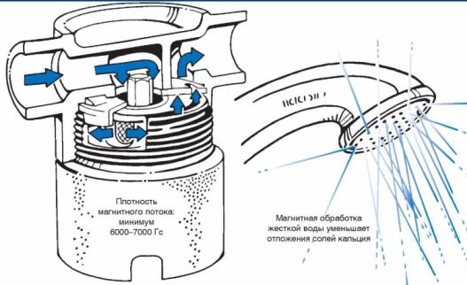 Покупайте аппараты для магнитной обработки воды