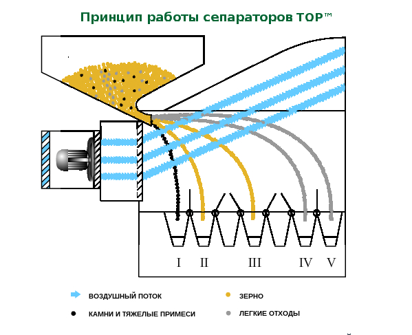Схема работы сепаратора ТМ ТОР