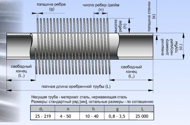 Оребрені труби