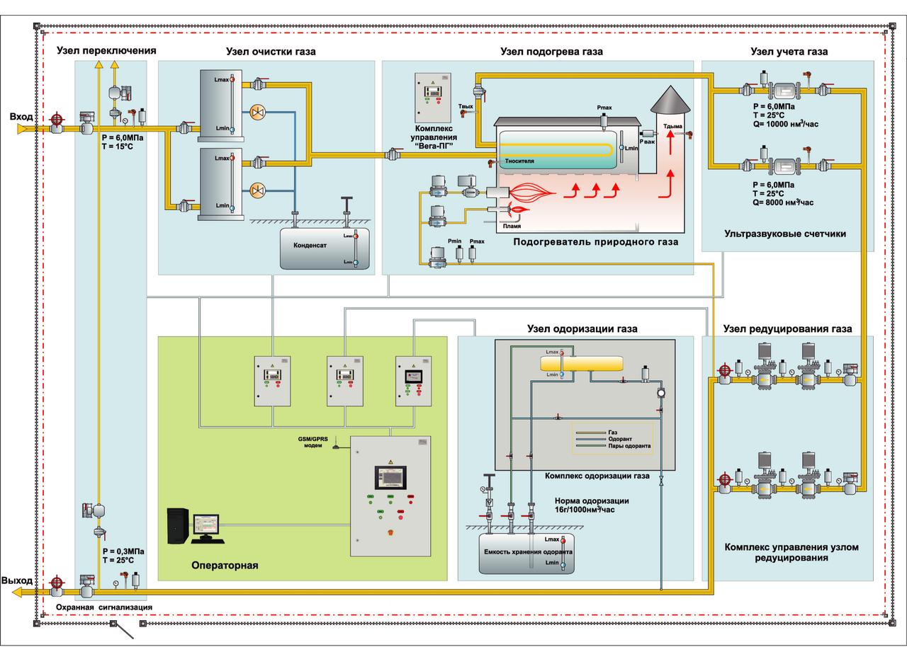 Выбор схемы газоснабжения