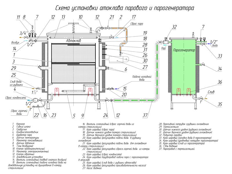 Схема работы автоклавов