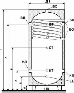 Бак акумулятор з вбудованим верхнім теплообмінником з чорної сталі. Замовити в Україні!