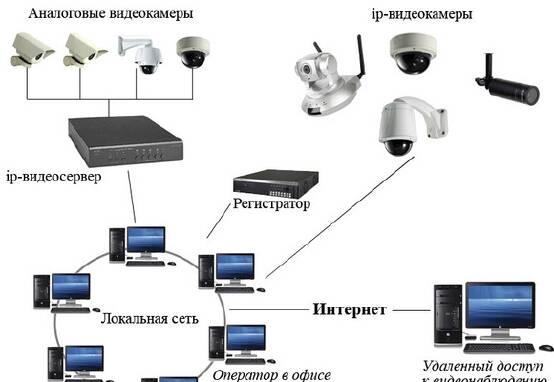 Охранные системы,видеонаблюдение,контроль.