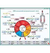 Впровадження АСУ ТП для газозбереження засобами комп'ютерного управління