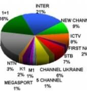 Реклама на телебаченні України,  розміщення реклами на національних та регіональних телеканалах