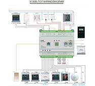 Готельна система моніторингу/управління X100B
