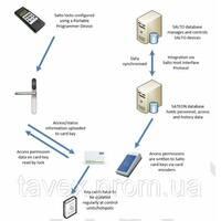 Программный модуль связи с электронными автономными замками производства фирмы SALTO