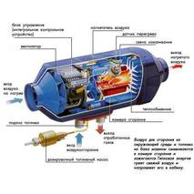Повітряний автономний отопитель салону Airtronic D4, 12v