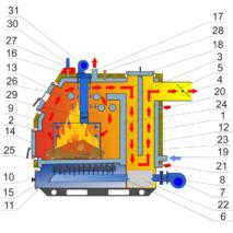 Твердопаливний котел «Ретра-3М» 25 кВт купити в Києві
