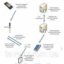 Програмний модуль зв'язку з електронними автономними замками виробництва фірми SALTO