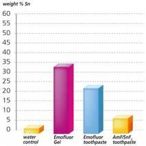 Зубная паста со стабилизированным фторидом олова EMOFLUOR 75 мл, Wild-Pharma