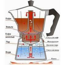 Гейзерная кофеварка Bialetti Moka Color Red (3 чашки - 170 мл)
