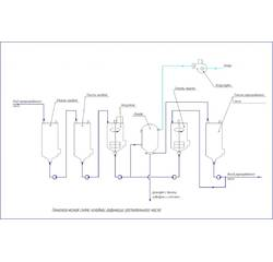 Линия холодной рафинации масла ЛХРМ-40 купить в Украине