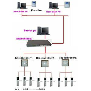 Замкові готельні мережеві системи доступу