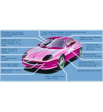 Материал для шумоизоляции автомобилей