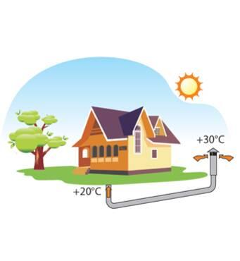 Энергосберегающая вентиляция - разумный выбор для дома!