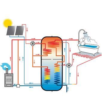 Предлагаем солнечный нагреватель воды купить недорого в Техно-АС