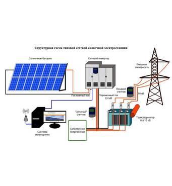 Сетевые солнечные фотоэлектрические станции