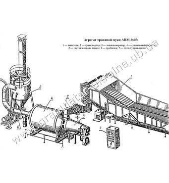 Інструкція по експлуатації АВМ-0,65