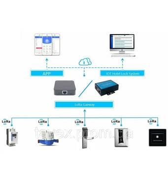 Замки электронные сетевые ON-LINE с LORA радиосвязью