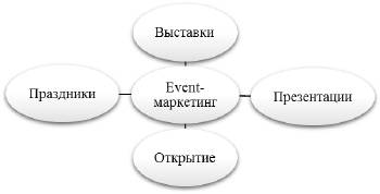 Організація і проведення Event заходів, закритих і відкритих презентацій