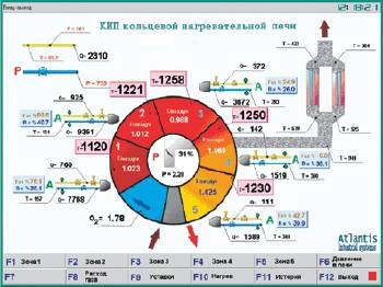 Внедрение АСУ ТП для газосбережения средствами компьютерного управления