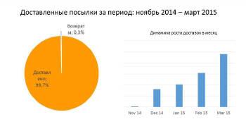 Аутсорсингова кур'єрська доставка малогабаритних товарів за 1 годину в будь-яку точку Києва