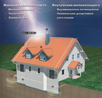 Захист будівель та споруд від блискавок