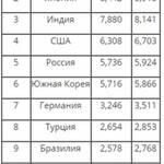 Украина покинула топ-10 ведущих стран-производителей стали