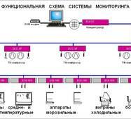 Системи моніторингу холодильного обладнання