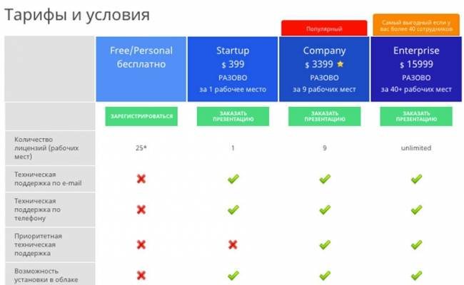 Стоимость CRM-системы OneBox от Webproduction выросла