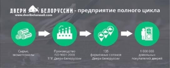 Компания «Двери Белоруссии» создала систему полного цикла ведения бизнеса