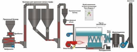 Пальник газо-торф'яний КП-500Б-ГТ - нове слово в енергетичній політиці промислових підприємств