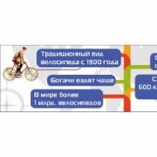 Abo.ua: 10 фактов о велосипедах, которые незнакомы пешеходу